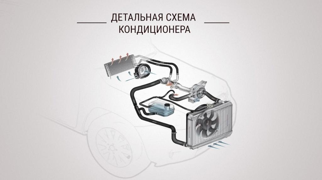 Детальная схема кондиционера в автомобиле